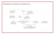 Queen Elizabeth Ii Family Tree 20 Wide Wallpaper