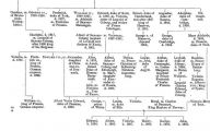 Queen Elizabeth Ii Family Tree 27 Cool Hd Wallpaper