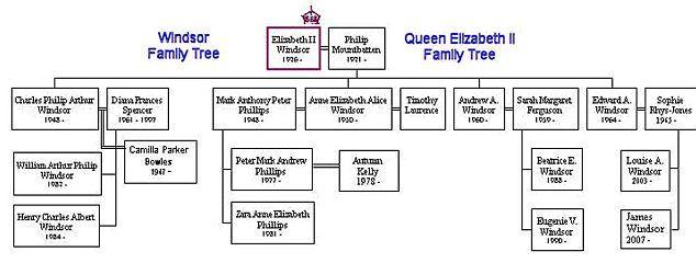 Queen Elizabeth Ii's Parents
