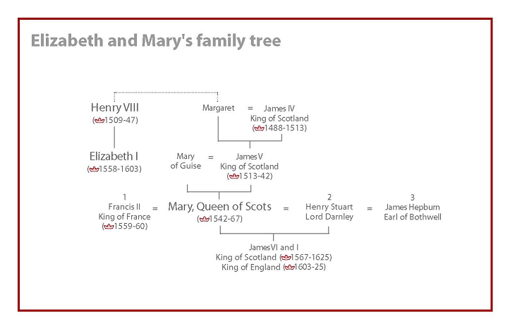 queen elizabeth and mary of scots relationship tips